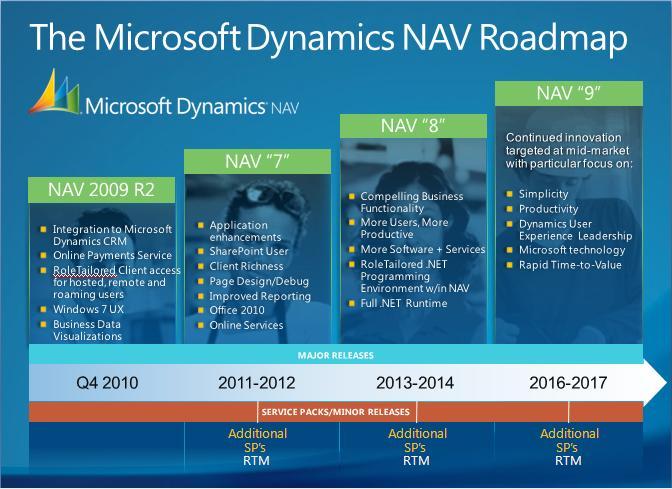 microsoft dynamics nav documentation