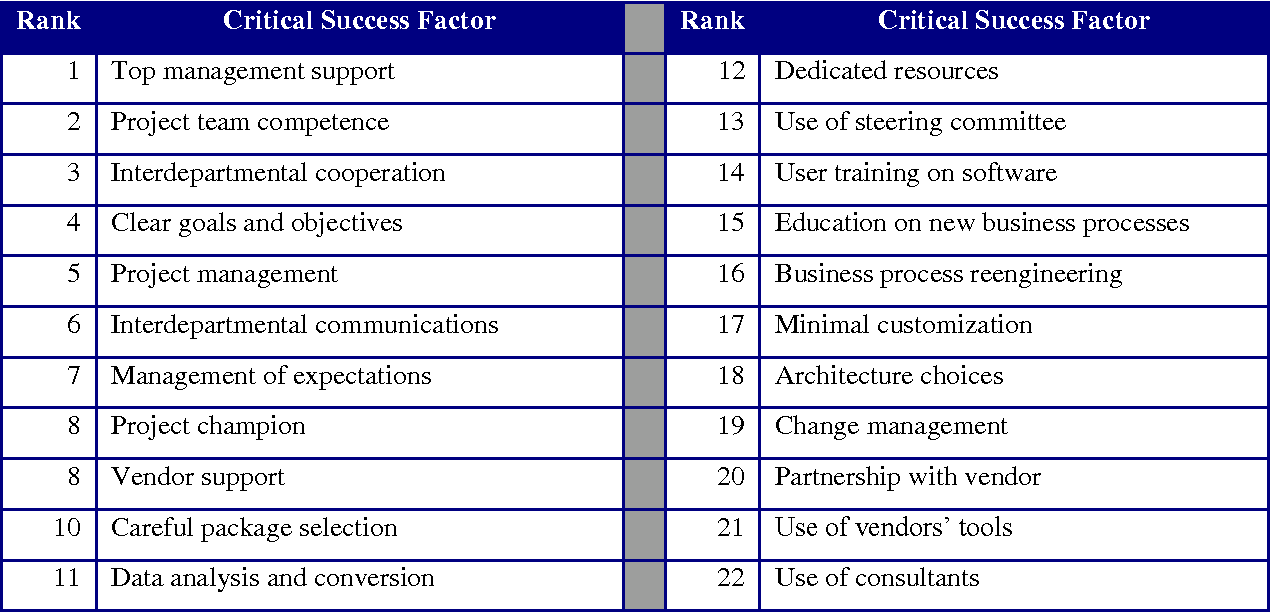 citation for growing success document