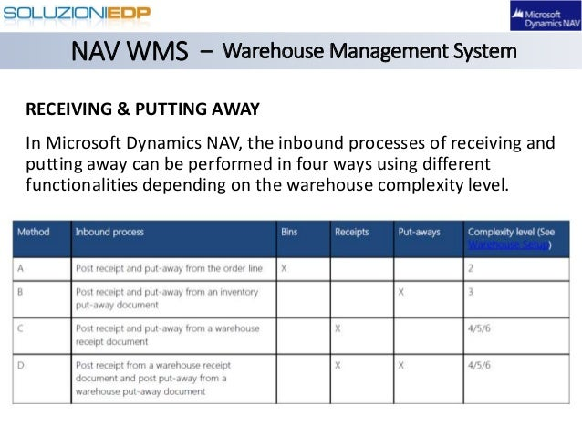 dynamics nav ship-to code in warehouse document