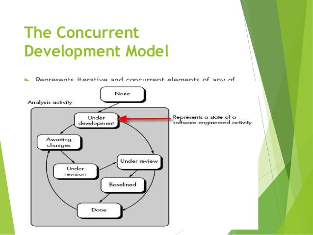 documentation during the software development process