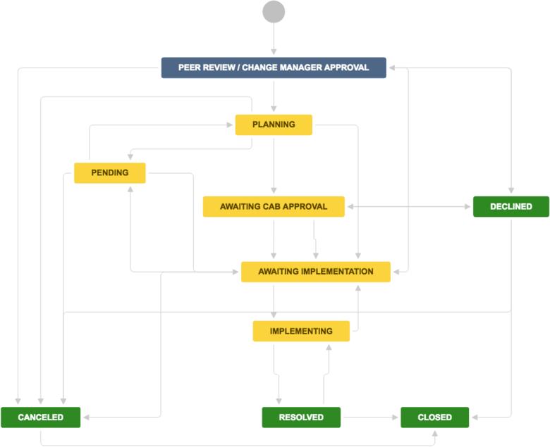 change management process document template