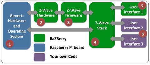 z wave protocol documentation
