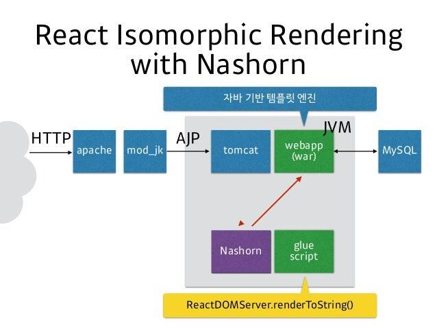 javascript document object model getelement