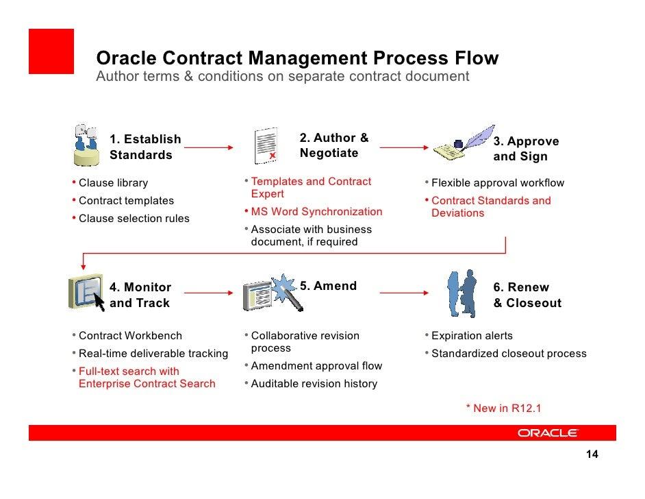 oracle information lifecycle management documentation