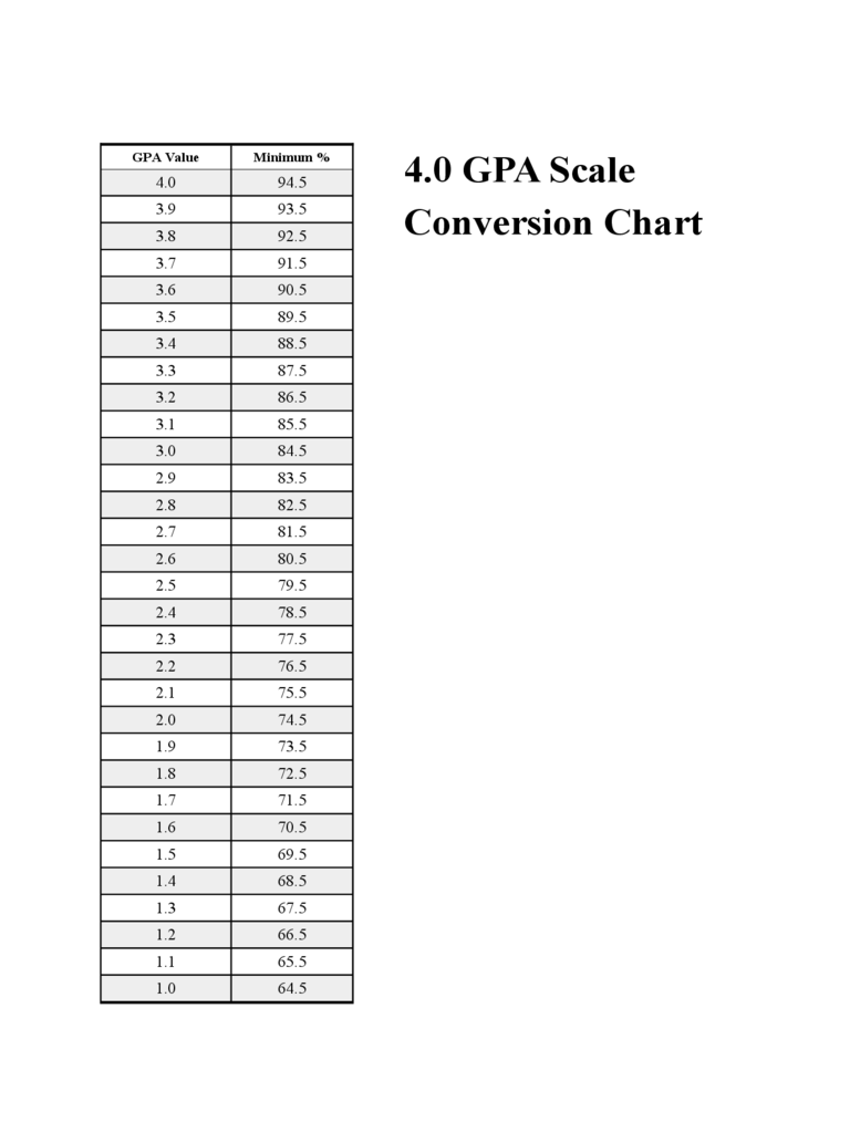linear 100 point scale in word document