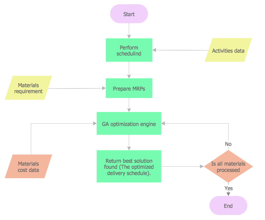 document flow as per document managment system