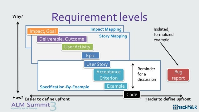 user requirements specification document example